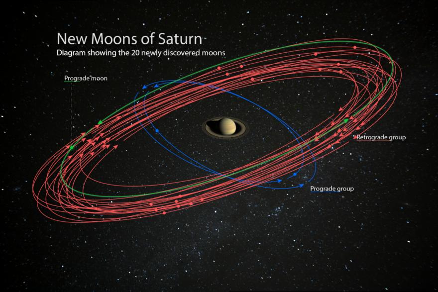 Сатурн – чемпион Солнечной системы по числу спутников