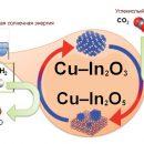 Как превратить углекислый газ в полезную «химию»